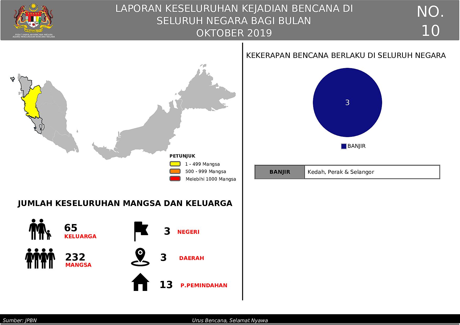 Laporan Bulanan  - October 2019 oleh Izam Md Aris