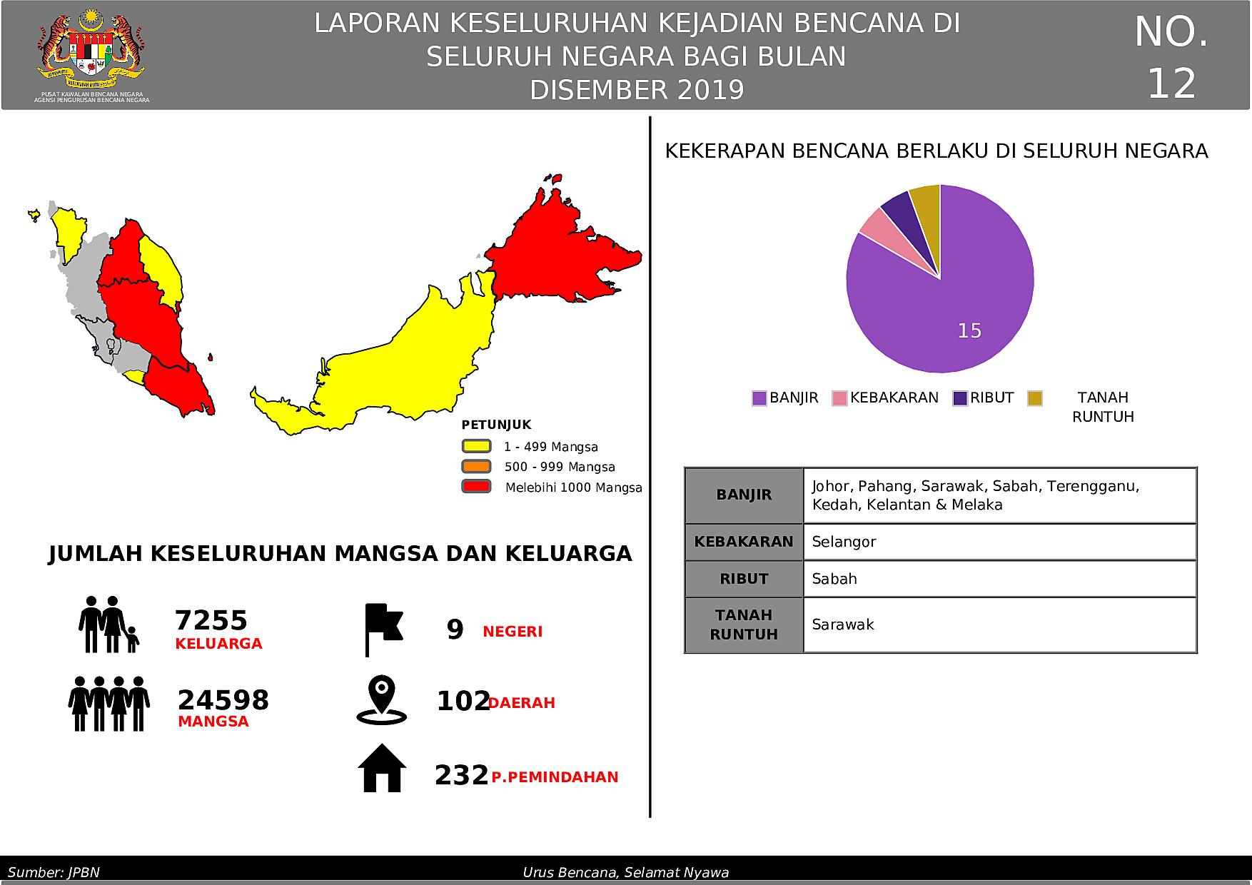 Laporan Bulanan  - December 2019 oleh Izam Md Aris