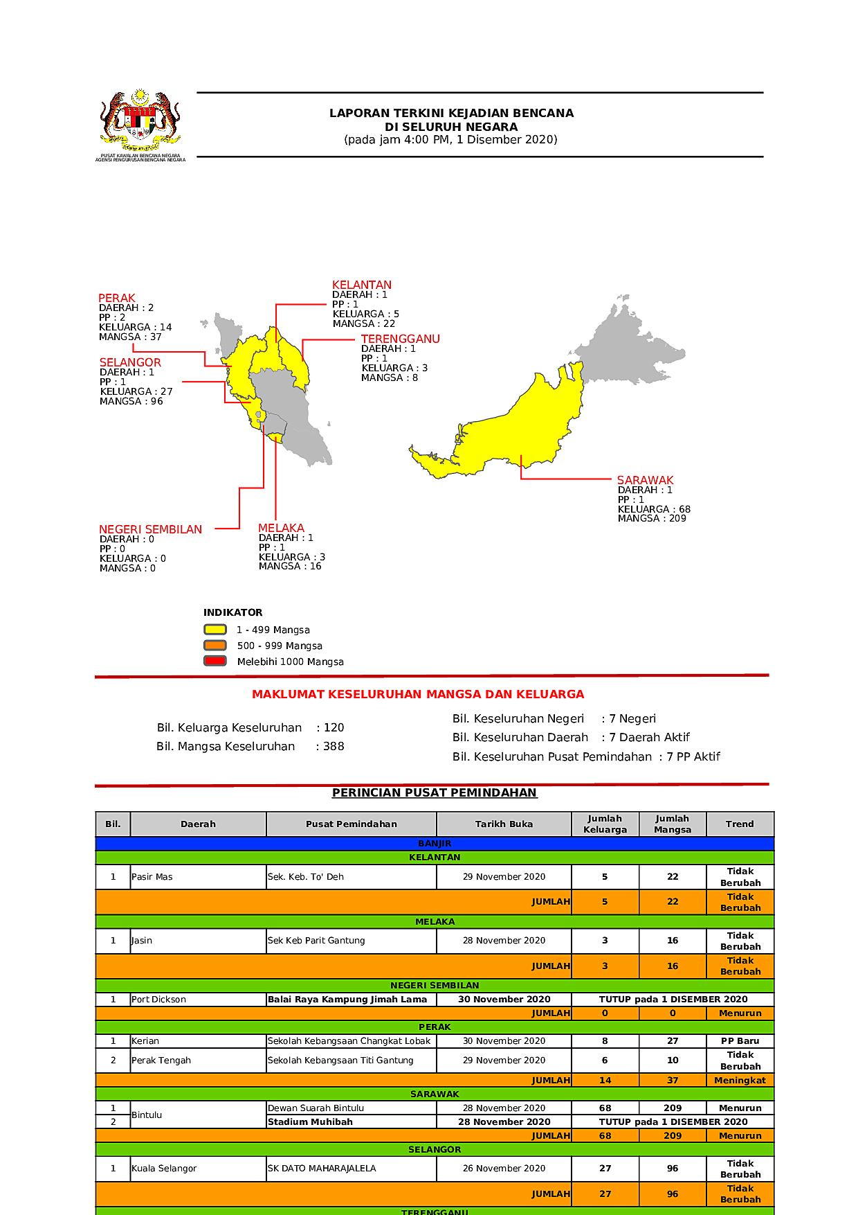 Laporan Situasi 01/12/2020 04:00 PM oleh Operator Datu
