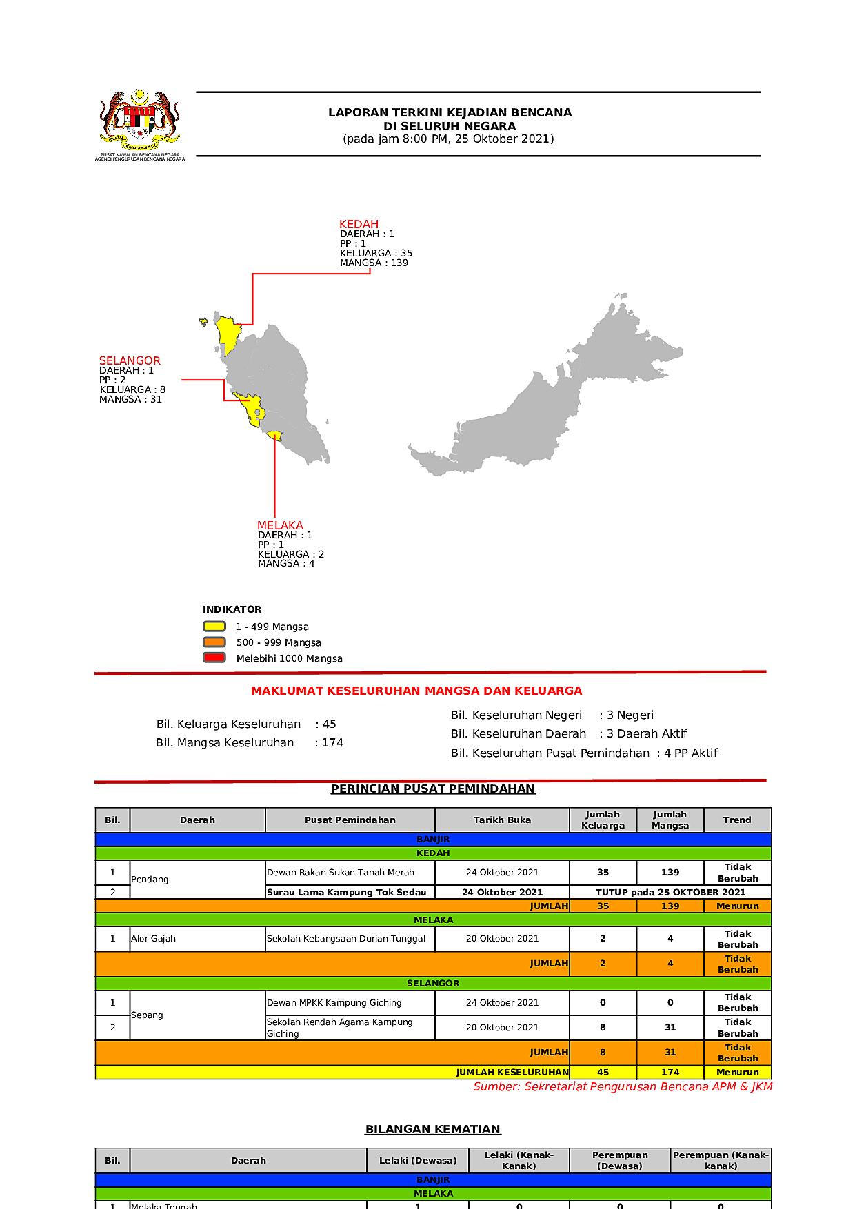 Laporan Situasi 25/10/2021 08:00 PM oleh Operator Datu